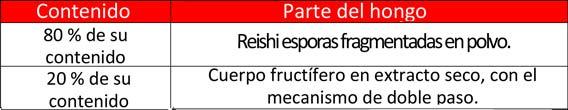 Esporas Reishi
